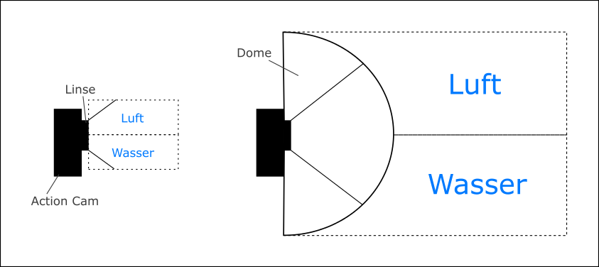 ActionCam_Dome